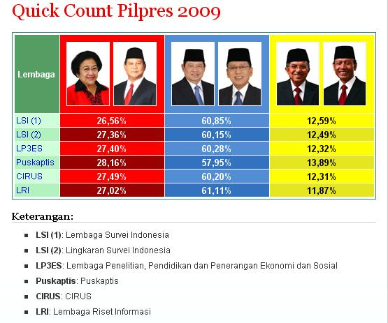 hasil-quick-count